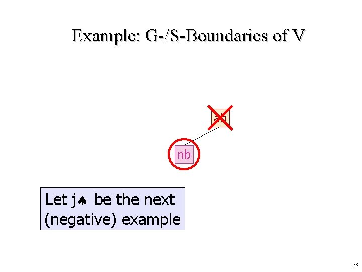 Example: G-/S-Boundaries of V ab nb Let j be the next (negative) example 33