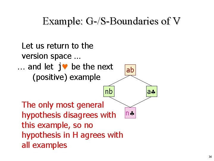 Example: G-/S-Boundaries of V Let us return to the version space … … and