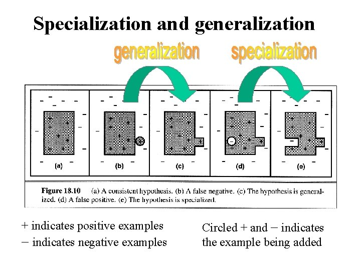 Specialization and generalization + indicates positive examples - indicates negative examples Circled + and