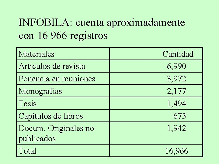 INFOBILA: cuenta aproximadamente con 16 966 registros Materiales Artículos de revista Ponencia en reuniones