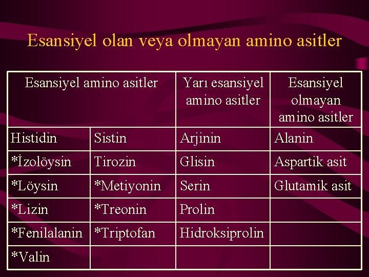 Esansiyel olan veya olmayan amino asitler Esansiyel amino asitler Histidin Sistin Arjinin Esansiyel olmayan