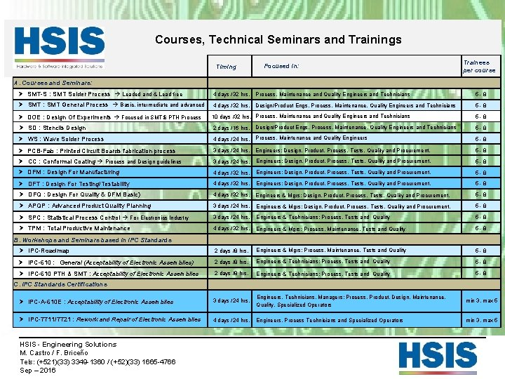 Courses, Technical Seminars and Trainings Timing Focused in: Trainees per course A. Courses and