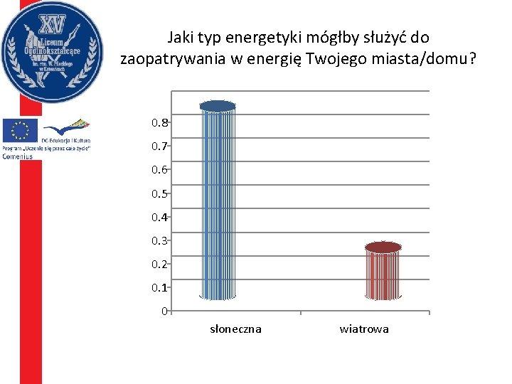 Jaki typ energetyki mógłby służyć do zaopatrywania w energię Twojego miasta/domu? 0. 8 0.