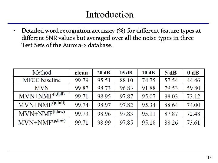 Introduction • Detailed word recognition accuracy (%) for different feature types at different SNR