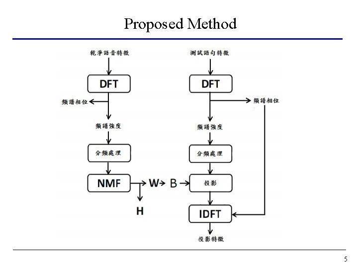 Proposed Method 5