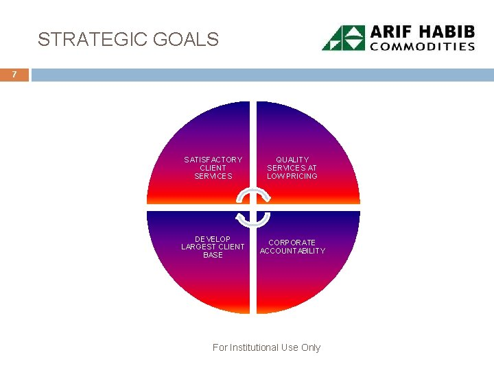 STRATEGIC GOALS 7 SATISFACTORY CLIENT SERVICES QUALITY SERVICES AT LOW PRICING DEVELOP LARGEST CLIENT