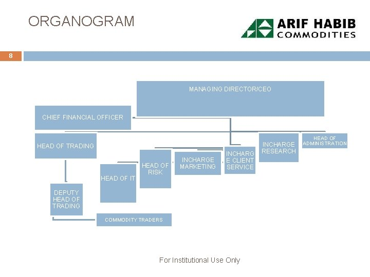ORGANOGRAM 8 MANAGING DIRECTOR/CEO CHIEF FINANCIAL OFFICER HEAD OF TRADING HEAD OF IT HEAD
