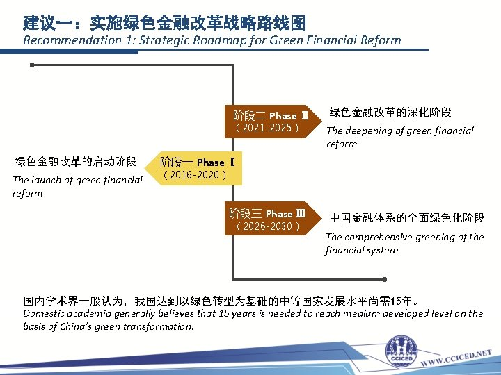 建议一:实施绿色金融改革战略路线图 Recommendation 1: Strategic Roadmap for Green Financial Reform 阶段二 Phase Ⅱ (2021 -2025)