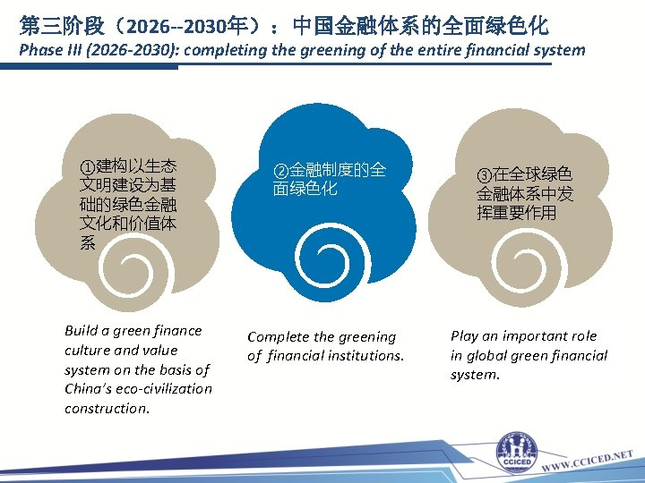 第三阶段(2026 --2030年):中国金融体系的全面绿色化 Phase III (2026 -2030): completing the greening of the entire financial system
