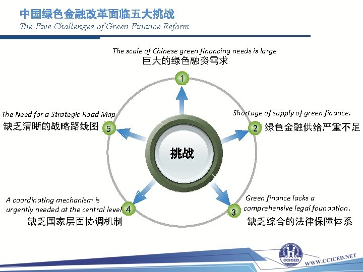 中国绿色金融改革面临五大挑战 The Five Challenges of Green Finance Reform The scale of Chinese green financing