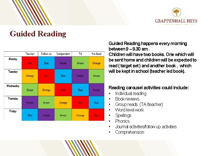Guided Reading happens every morning between 9 – 9. 30 am. Children will have