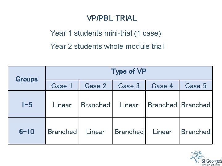 VP/PBL TRIAL Year 1 students mini-trial (1 case) Year 2 students whole module trial