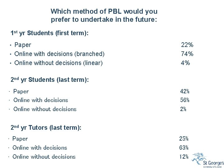 Which method of PBL would you prefer to undertake in the future: 1 st