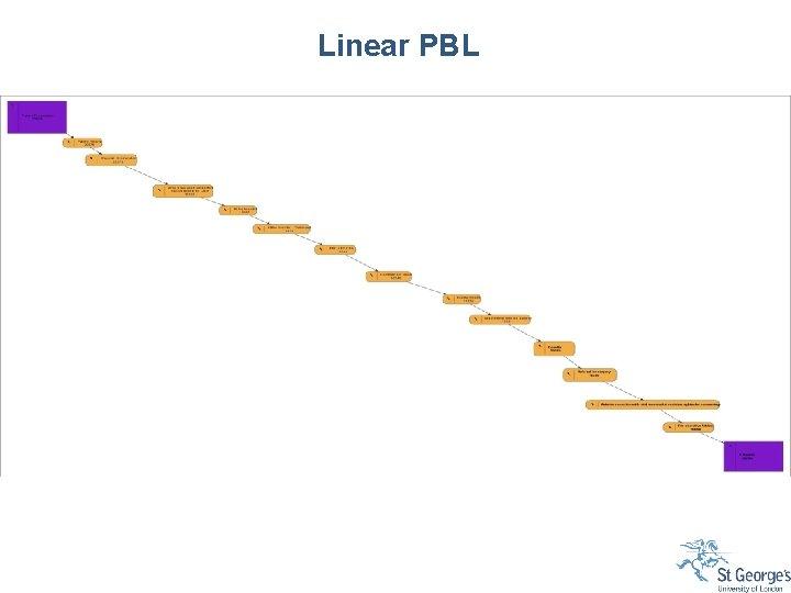 Linear PBL