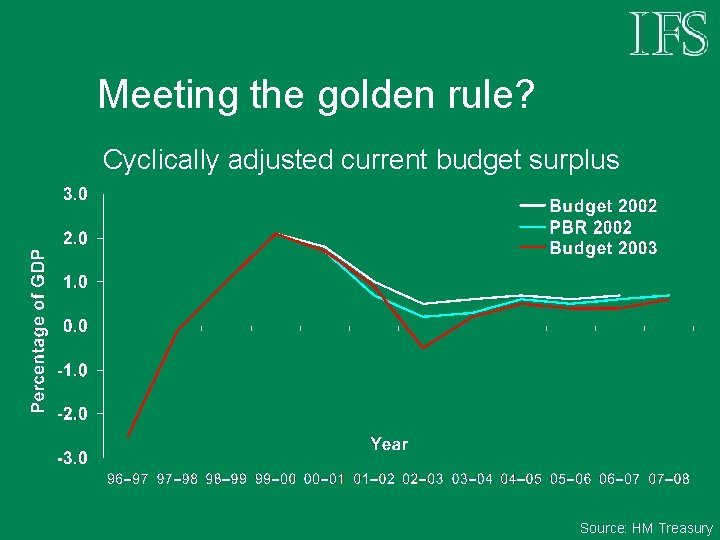 Meeting the golden rule? Cyclically adjusted current budget surplus Source: HM Treasury