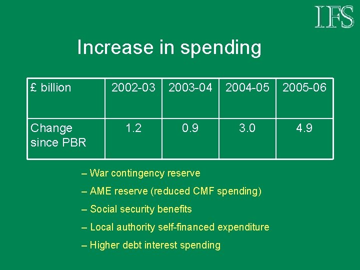 Increase in spending £ billion Change since PBR 2002 -03 2003 -04 2004 -05