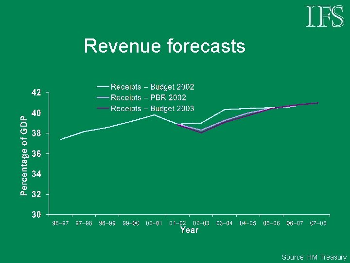 Revenue forecasts Source: HM Treasury