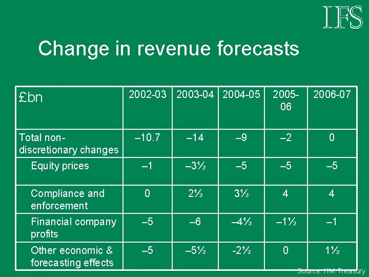 Change in revenue forecasts £bn Total nondiscretionary changes 2002 -03 2003 -04 2004 -05