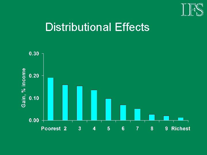 Distributional Effects