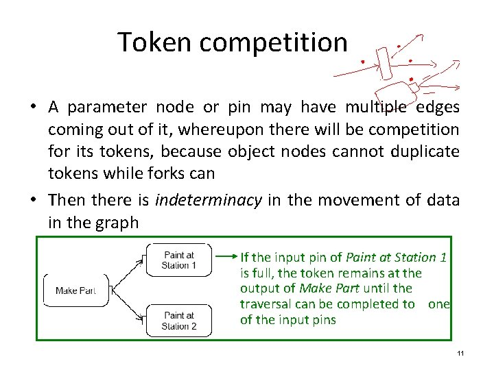 Token competition • A parameter node or pin may have multiple edges coming out