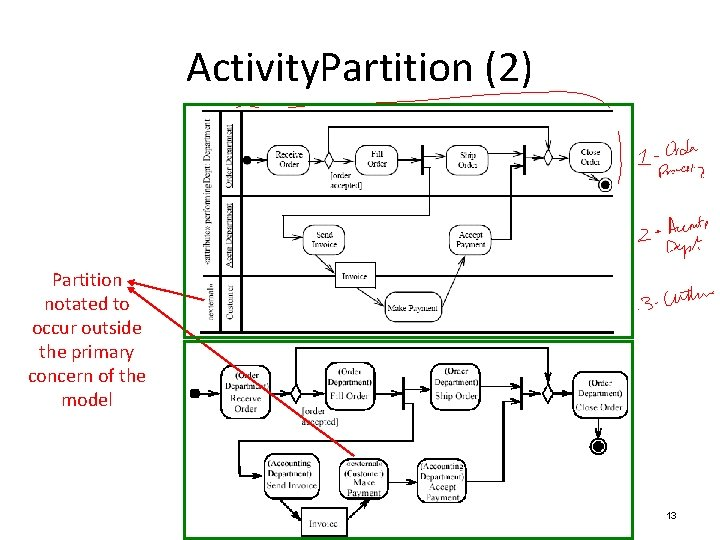 Activity. Partition (2) Partition notated to occur outside the primary concern of the model