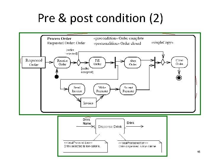 Pre & post condition (2) 15