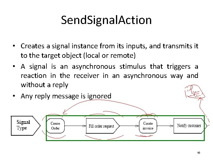 Send. Signal. Action • Creates a signal instance from its inputs, and transmits it