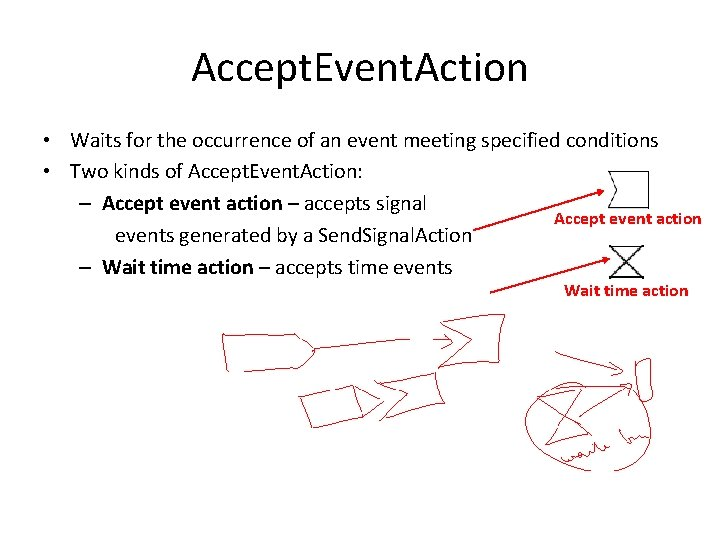 Accept. Event. Action • Waits for the occurrence of an event meeting specified conditions