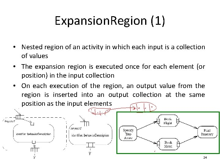 Expansion. Region (1) • Nested region of an activity in which each input is