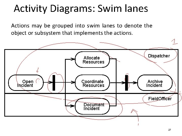 Activity Diagrams: Swim lanes Actions may be grouped into swim lanes to denote the