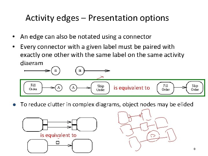 Activity edges – Presentation options • An edge can also be notated using a