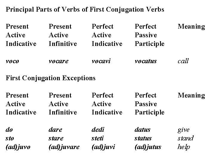 Principal Parts of Verbs of First Conjugation Verbs Present Active Indicative Present Active Infinitive