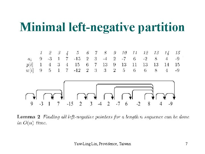 Minimal left-negative partition Yaw-Ling Lin, Providence, Taiwan 7