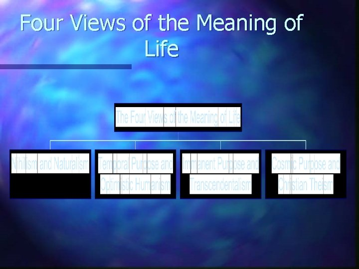 Four Views of the Meaning of Life