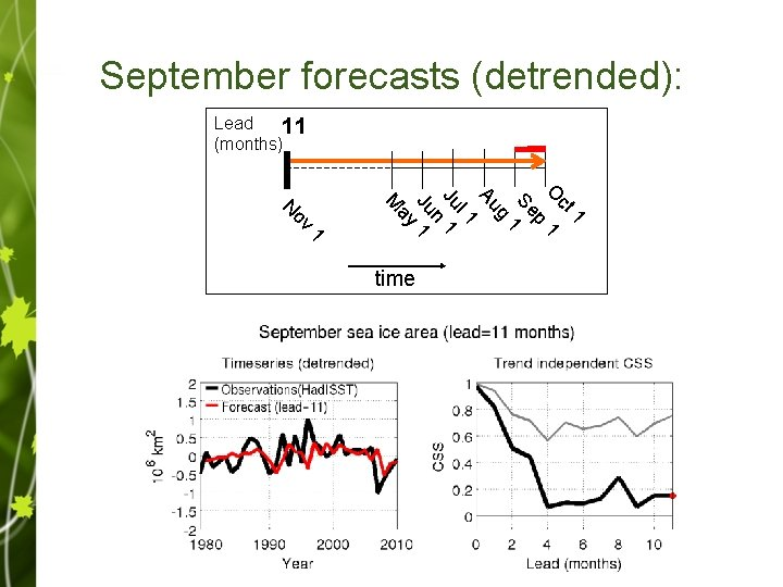 September forecasts (detrended): Lead 11 (months) 4 3 2 1 0 1 ct O