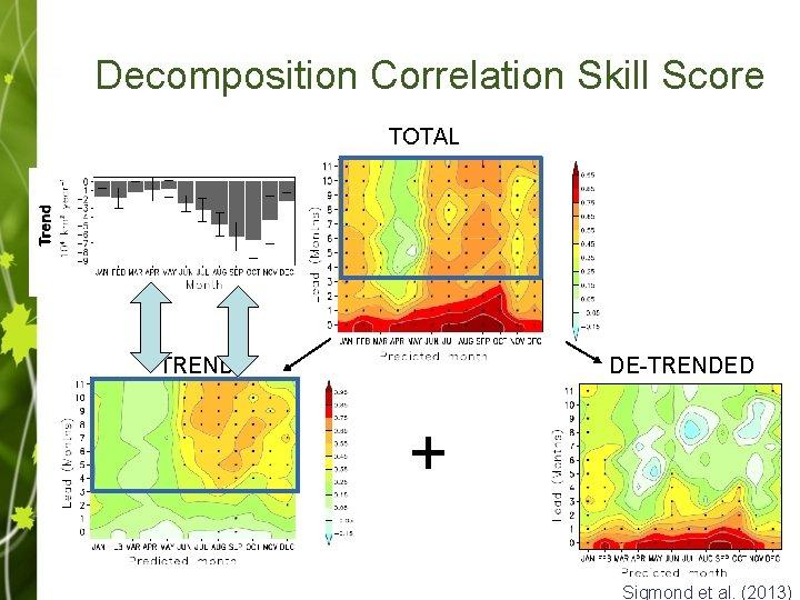 Decomposition Correlation Skill Score TOTAL TREND DE-TRENDED + Sigmond et al. (2013)