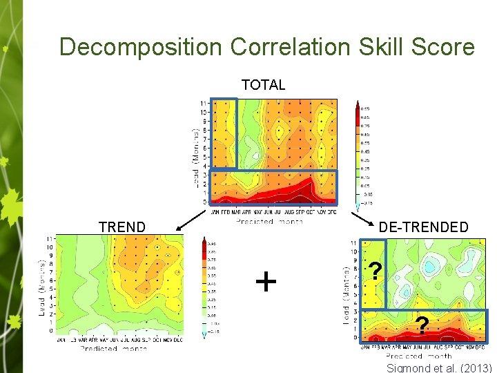 Decomposition Correlation Skill Score TOTAL TREND DE-TRENDED + ? ? Sigmond et al. (2013)