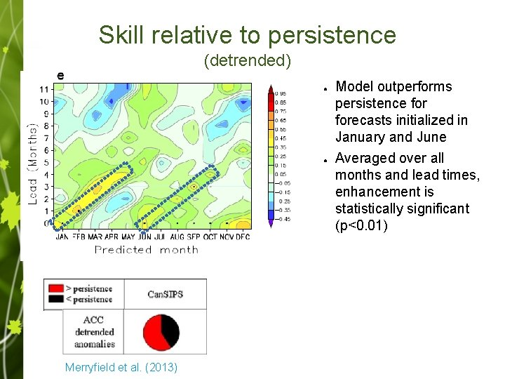 Skill relative to persistence (detrended) ● ● Merryfield et al. (2013) Model outperforms persistence