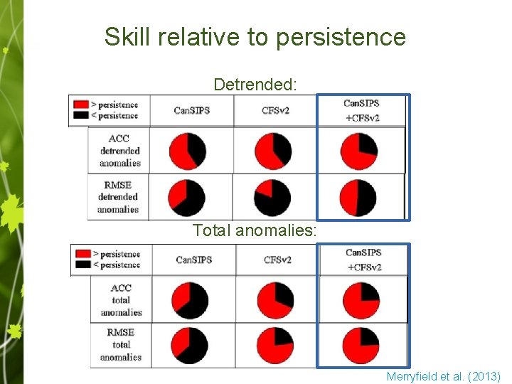 Skill relative to persistence Detrended: Total anomalies: Merryfield et al. (2013)