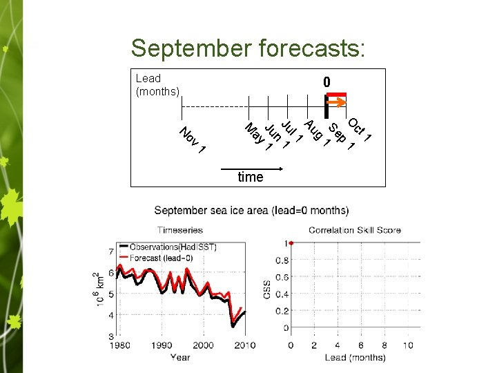 September forecasts: Lead 11 (months) 4 3 2 1 0 1 ct O 1