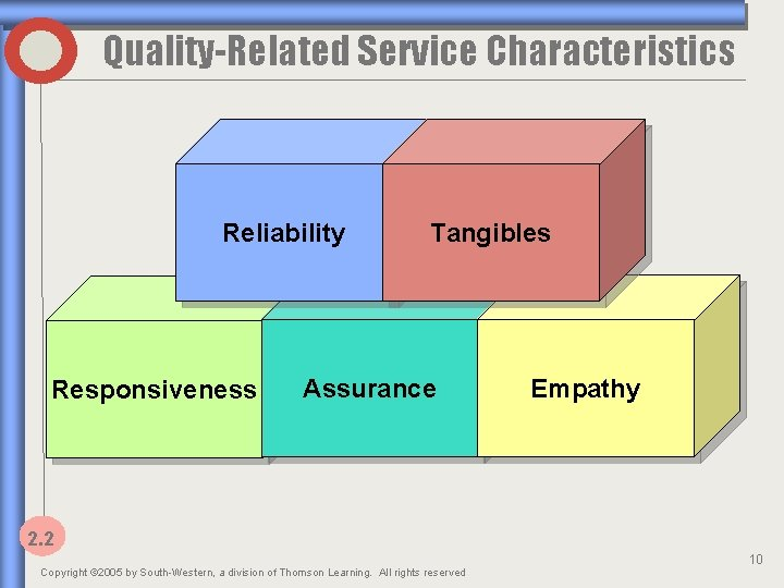 Quality-Related Service Characteristics Reliability Responsiveness Tangibles Assurance Empathy 2. 2 Copyright © 2005 by