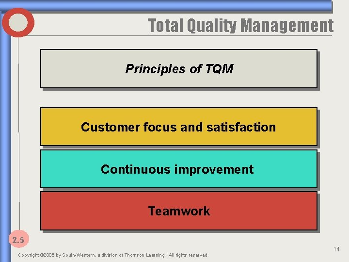 Total Quality Management Principles of TQM Customer focus and satisfaction Continuous improvement Teamwork 2.