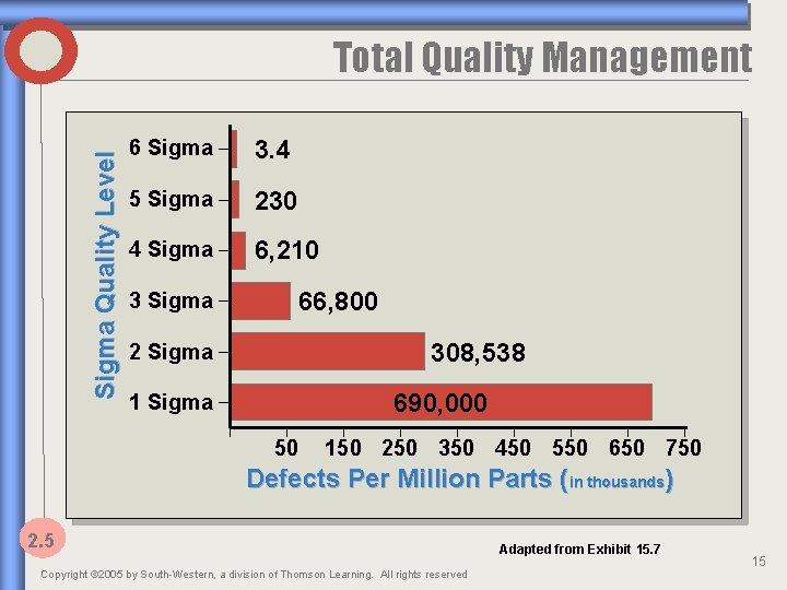 Sigma Quality Level Total Quality Management 6 Sigma 3. 4 5 Sigma 230 4