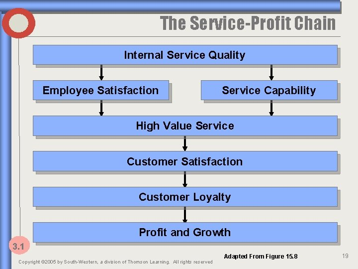 The Service-Profit Chain Internal Service Quality Employee Satisfaction Service Capability High Value Service Customer