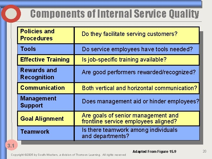 Components of Internal Service Quality Policies and Procedures Do they facilitate serving customers? Tools