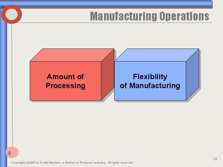 Manufacturing Operations Amount of Processing Flexibility of Manufacturing 4 Copyright © 2005 by South-Western,