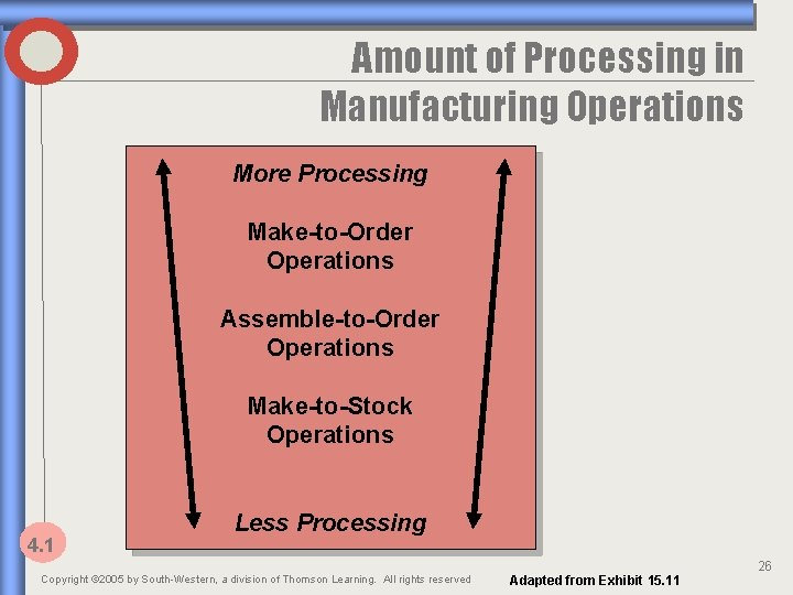 Amount of Processing in Manufacturing Operations More Processing Make-to-Order Operations Assemble-to-Order Operations Make-to-Stock Operations