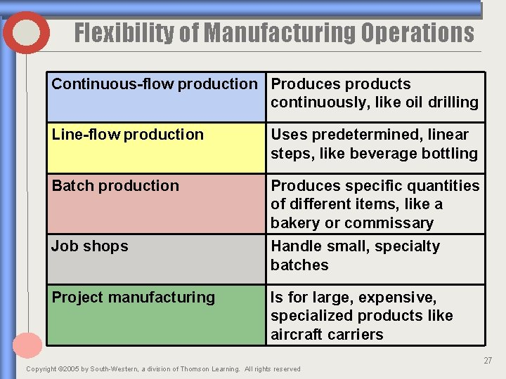 Flexibility of Manufacturing Operations Continuous-flow production Produces products continuously, like oil drilling Line-flow production