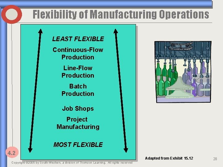 Flexibility of Manufacturing Operations LEAST FLEXIBLE Continuous-Flow Production Line-Flow Production Batch Production Job Shops