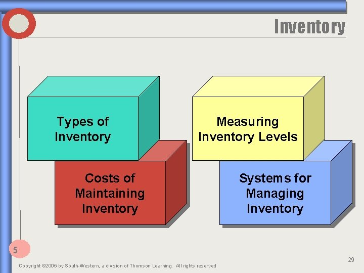Inventory Types of Inventory Measuring Inventory Levels Costs of Maintaining Inventory Systems for Managing